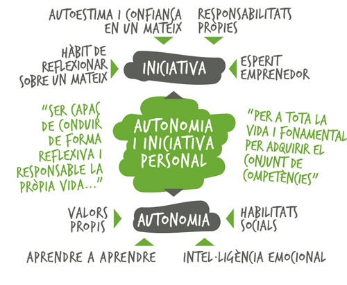Autonomia i iniciativa personal