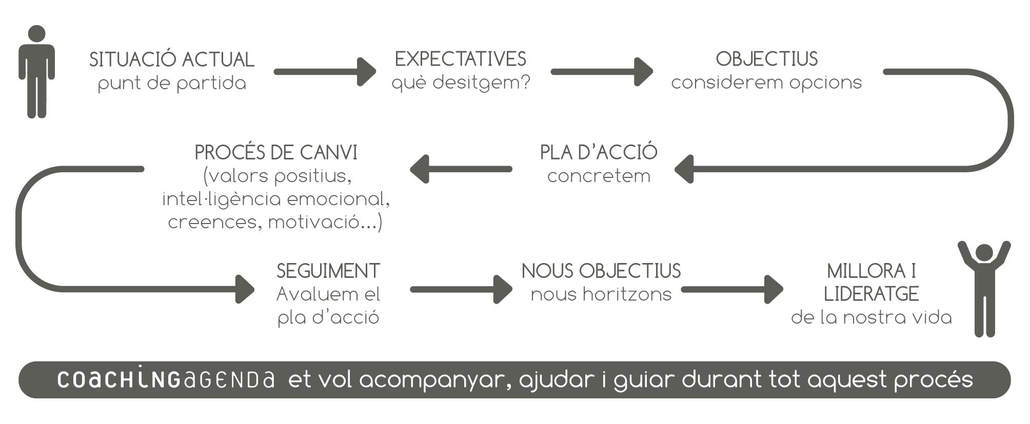 coaching esquema