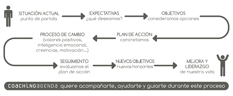 Coaching esquema