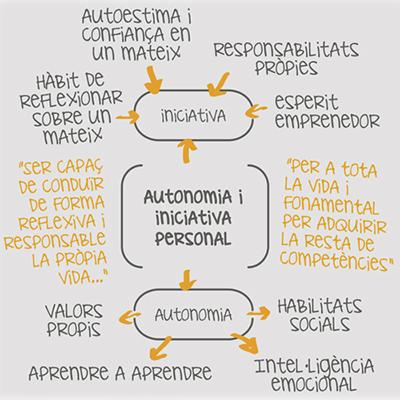 diagrama autonomia