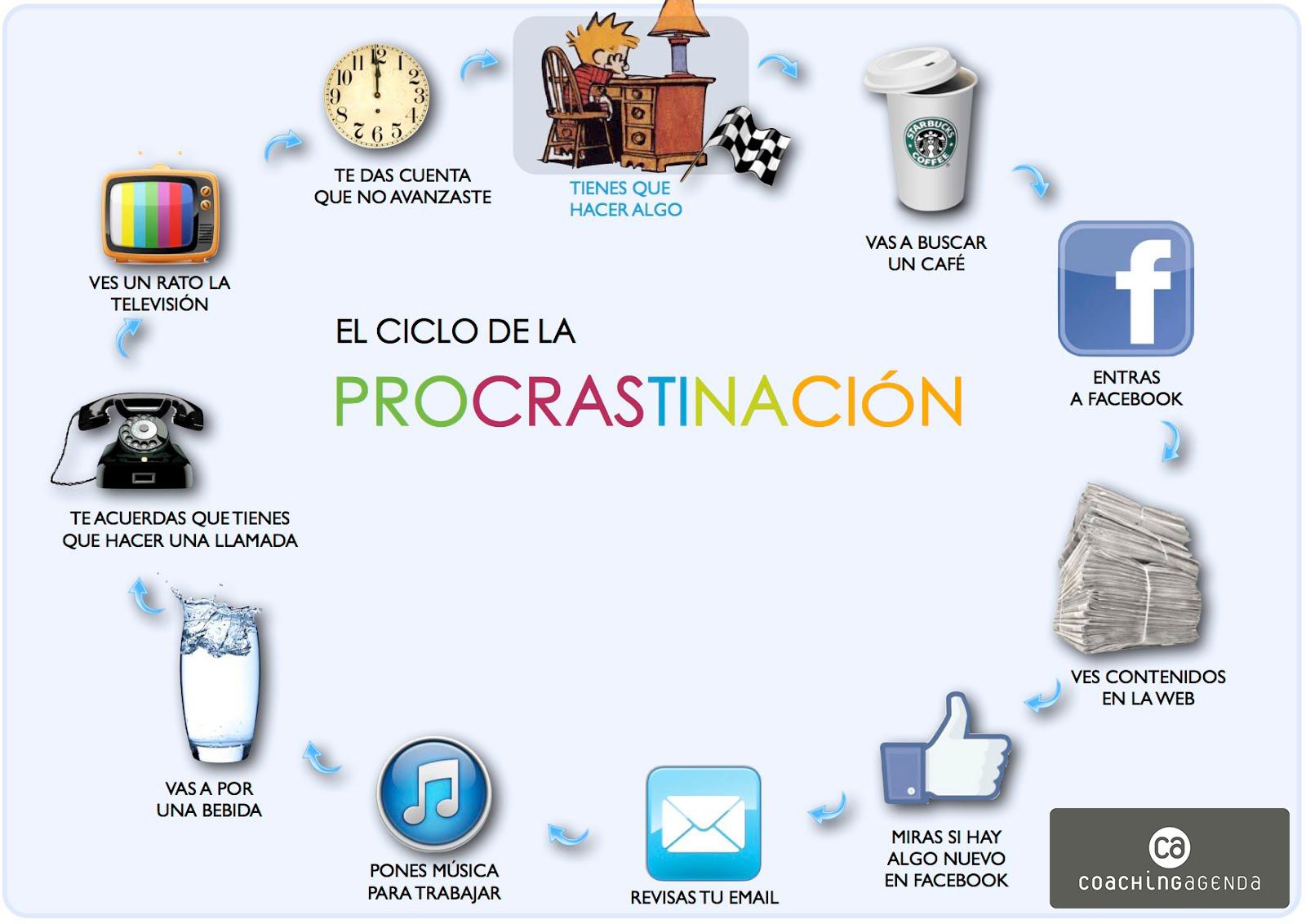 ciclo procrastinación